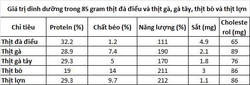 Giá trị dinh dưỡng trong 85 gram thịt đà điểu.